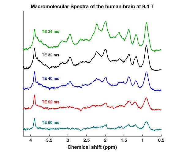 Macromolecules_TE_Series_Mean_std